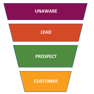 Stephen Wise Sales Funnel